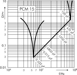 Impedance FKP 1 capacitors PCM 10 15 mm
