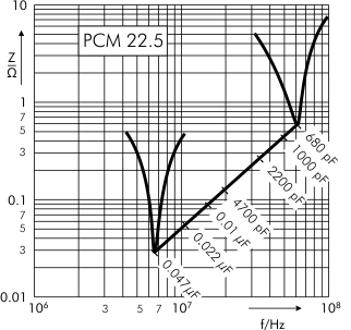 Impedance FKP 1 capacitors PCM 10 22.5 mm
