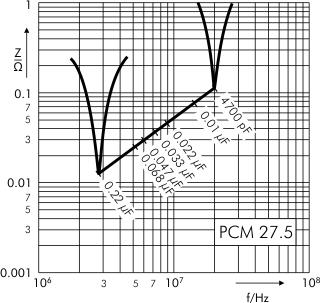 Impedance FKP 1 capacitors PCM 10 27.5 mm