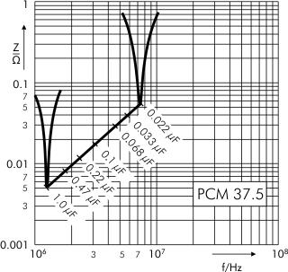 Impedance FKP 1 capacitors PCM 10 37.5 mm