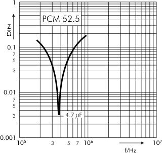 Impedance FKP 1 capacitors PCM 10 52.5 mm