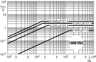 Stromstärke FKP 1 1000 V