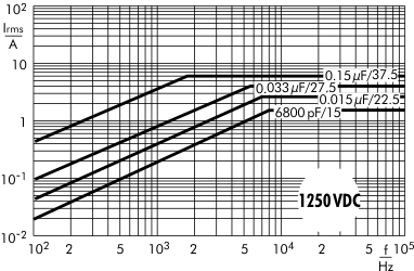 Stromstärke FKP 1 1250 V