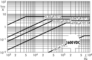 Stromstärke FKP 1 1600 V