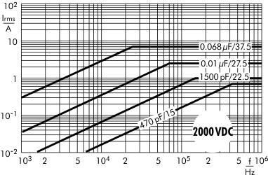 Stromstärke FKP 1 2000 V