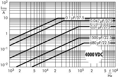 Stromstärke FKP 1 4000 V