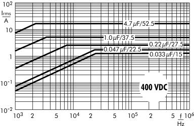 Stromstärke FKP 1 400 V