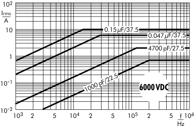 Stromstärke FKP 1 6000 V