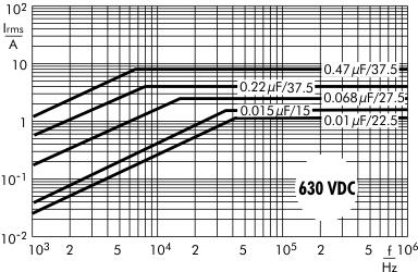 Stromstärke FKP 1 630 V