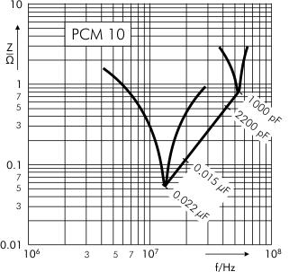 Impedance MKP 10 capacitors PCM 10 mm