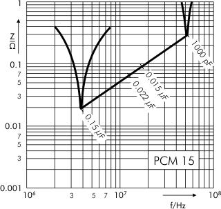 Impedance MKP 10 capacitors PCM 15 mm