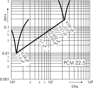 Impedance MKP 10 capacitors PCM 22.5 mm