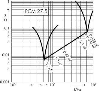 Impedance MKP 10 capacitors PCM 27.5 mm