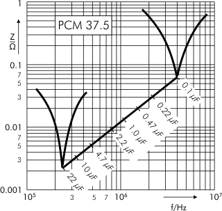 Impedance MKP 10 capacitors PCM 37.5 mm