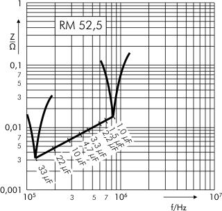 Scheinwiderstand MKP 10 RM 52,5 mm