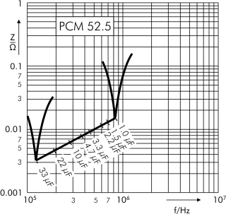 Impedance MKP 10 capacitors PCM 52.5 mm