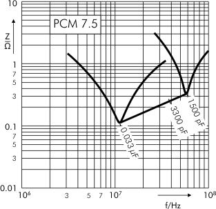 Impedance MKP 10 capacitors PCM 10 7.5 mm