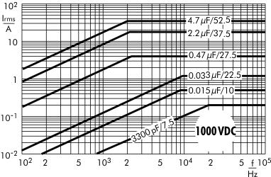 AC current MKP 10 capacitors 1000 VDC