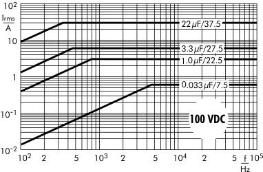 AC current MKP 10 capacitors 100 VDC