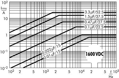 AC current MKP 10 capacitors 1600 VDC