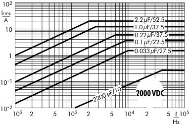 AC current MKP 10 capacitors 2000 VDC