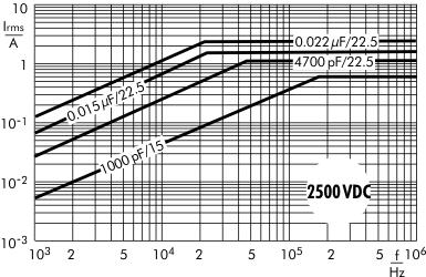 AC current MKP 10 capacitors 2500 VDC