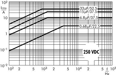 AC current MKP 10 capacitors 250 VDC