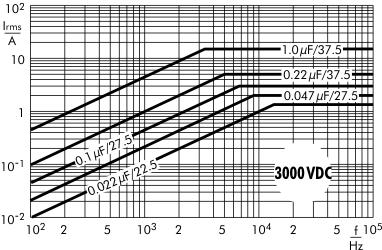 AC current MKP 10 capacitors 3000 VDC