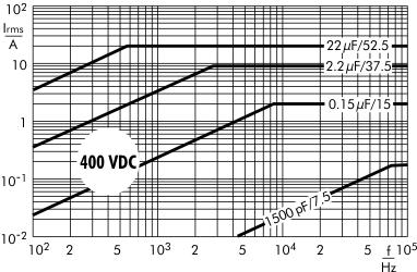 AC current MKP 10 capacitors 400 VDC