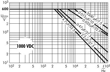 AC voltage MKP 10 capacitors 1000 VDC