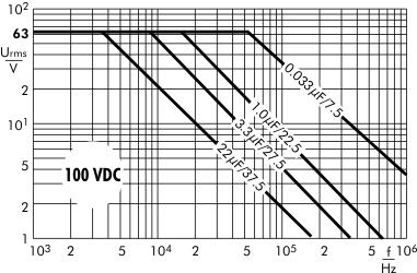 AC voltage MKP 10 capacitors 100 VDC
