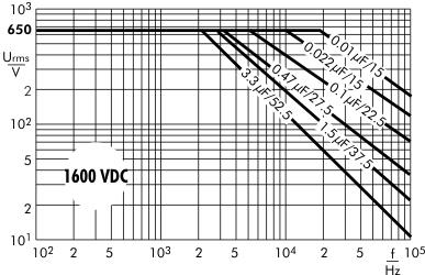 AC voltage MKP 10 capacitors 1600 VDC