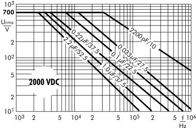 AC voltage MKP 10 capacitors 2000 VDC
