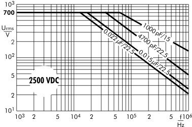 AC voltage MKP 10 capacitors 2500 VDC