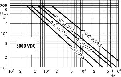 AC voltage MKP 10 capacitors 3000 VDC