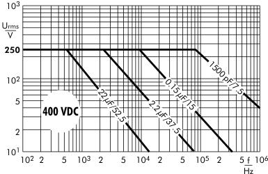 AC voltage MKP 10 capacitors 400 VDC