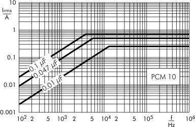 AC current MKP-X2 capacitors PCM 10