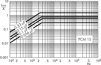 AC current MKP-X2 capacitors PCM 15