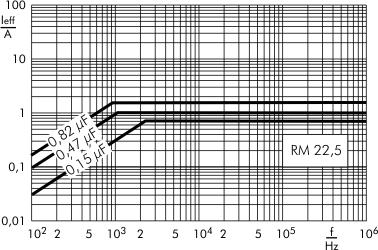 Stromstärke MKP-X2 RM 22,5