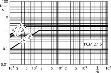 AC current MKP-X2 capacitors PCM 27.5