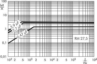 Stromstärke MKP-X2 RM 27,5