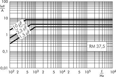 Stromstärke MKP-X2 RM 37,5