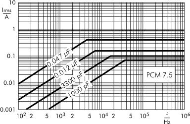 AC current MKP-X2 capacitors PCM 7.5