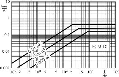 AC current MKP-Y2 capacitors PCM 10