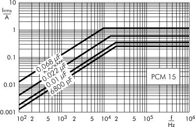 AC current MKP-Y2 capacitors PCM 15