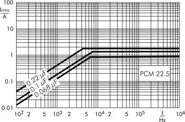 AC current MKP-Y2 capacitors PCM 22.5