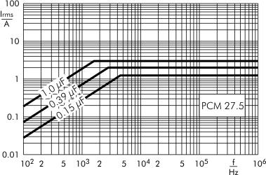 AC current MKP-Y2 capacitors PCM 27.5