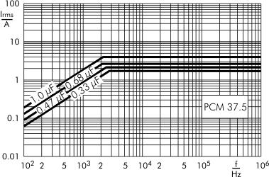 AC current MKP-Y2 capacitors PCM 37.5