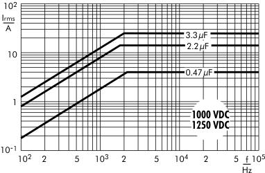 AC current Snubber MKP capacitors 1000/1250 VDC