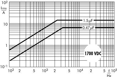 AC current Snubber MKP capacitors 1700 VDC